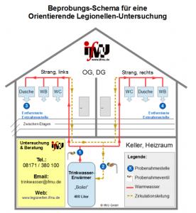 Schema einer von Legionellen-Probenahmestellen bei einer Orientierenden Untersuchung