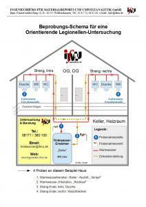 Beprobungs-Schema für eine orientierende Legionellen-Untersuchung